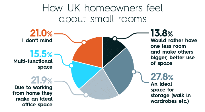 How UK homeowners feel about small rooms