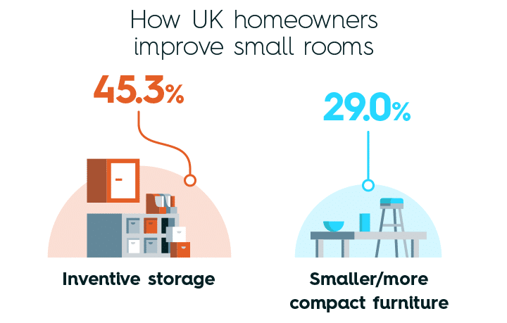 How UK homeowners improve small rooms
